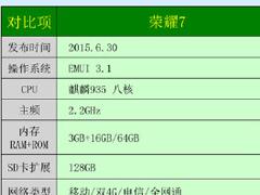 魅族MX5和荣耀7哪个更值得入手?配置参数图文对比