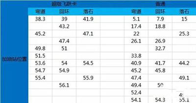 天天飞车2015嘉年华赛道图片曝光