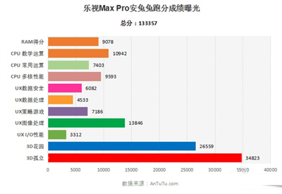 乐视Max Pro