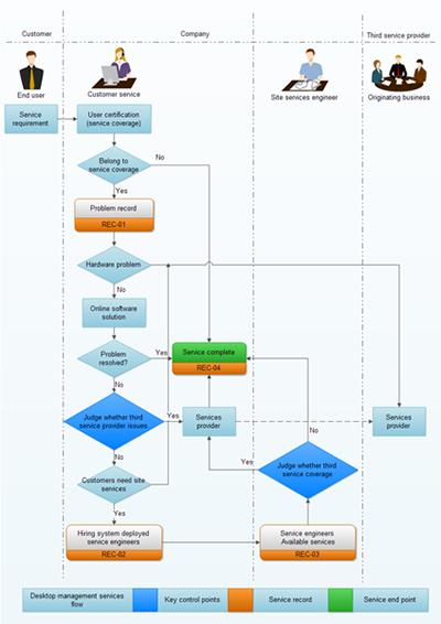 可以很方便的创建流程图,网络拓扑图,组织结构图,商业图表,方向图,uml
