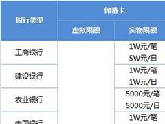 微信轉賬限額多少?微信轉賬額度和支付限額的介紹