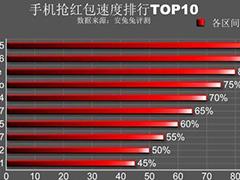 什么手机抢红包最快?春节抢红包手机大数据分析