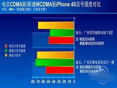 iPhone4s信号怎么样?