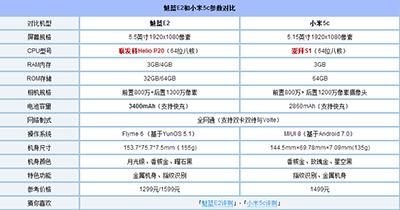 魅蓝E2和小米5c