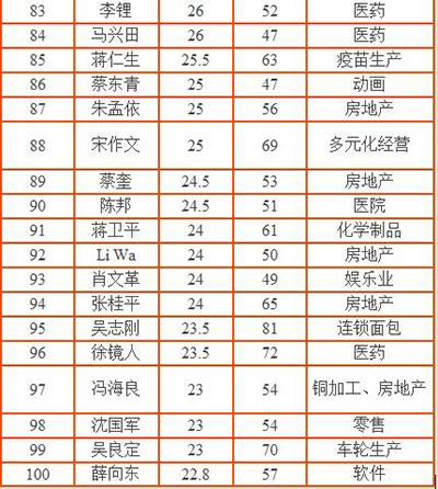中国第一首富
