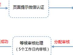 什么是微信认证流程?