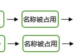 微信公众号名称被占用处理方法