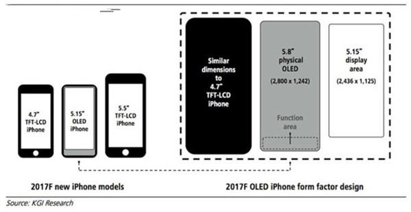 iphone8分辨率