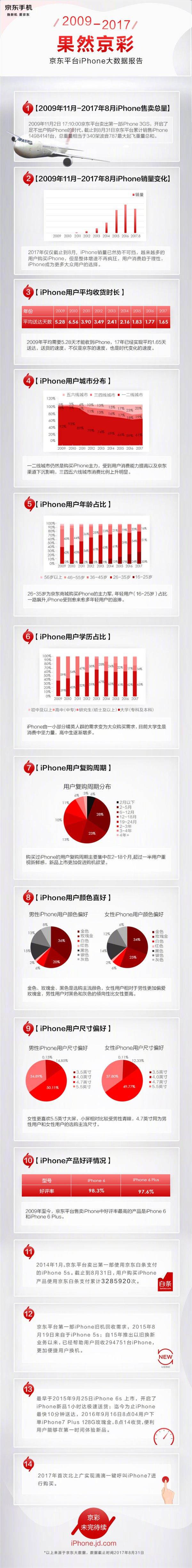 iPhone的销量