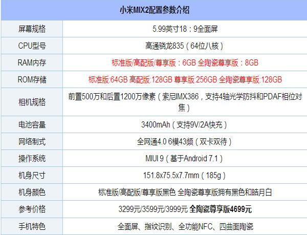 值得一提的是,这次小米给小米MIX 2配备了6模43频全网通,这大概是目前支持频段数量最多的手机,对于经常出国的用户来说是个好消息,小米号称它能够支持任意一家运营商的4G网络。   这意味着,小米MIX 2将目标对准了高端商务用户,这部分用户并不差钱,而且有优秀的号召力。如果小米能够借着小米MIX 2在这部分用户中打开缺口,未来势必会在高端市场上有一番作为。   另外,需要注意的是,小米MIX 2标准版拥有6+64、6+128以及6+256三种容量可选,而尊享版仅提供了8+128GB一种版本可选。