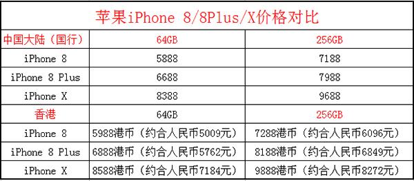 iPhone X国行和港版价格区别对比