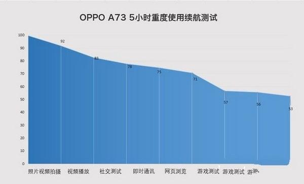 OPPOA73