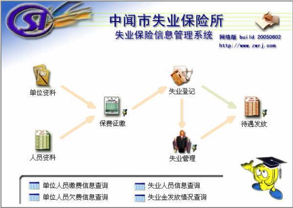 失业保险信息管理系统