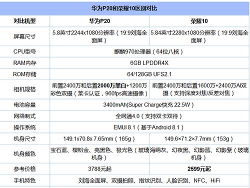 荣耀10和华为p20配置对比