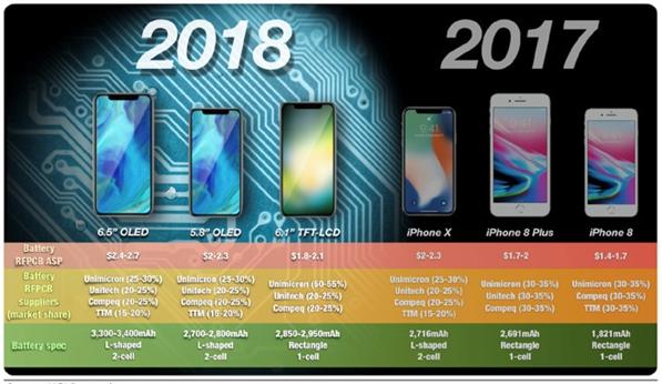 郭明錤预测苹果2018秋季新iPhone依然是三款:iPhone X Plus登场