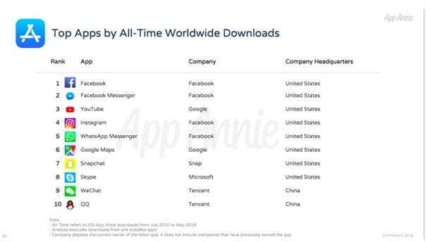 腾讯QQ及微信挤进App Store应用下载前10