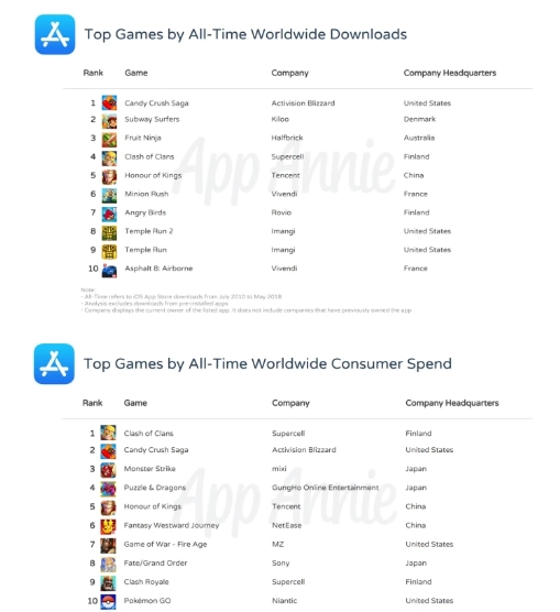 App Store上游戏收入排名