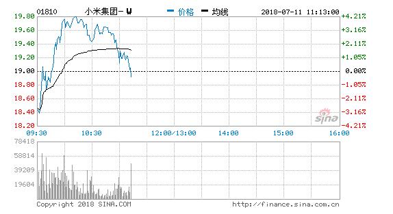 小米早盘大涨市值超京东达558亿美元