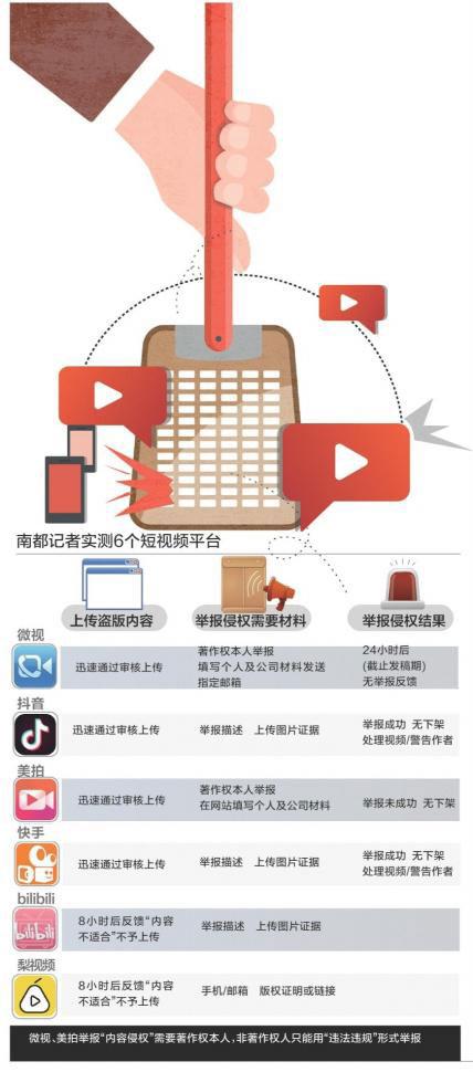 四部委打击网络侵权盗版行动,抖音、美拍抄袭举报成功也不下架!