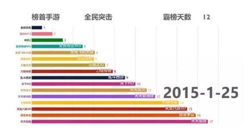 2015-2018年度手游氪金排行榜 赚的盆满钵满