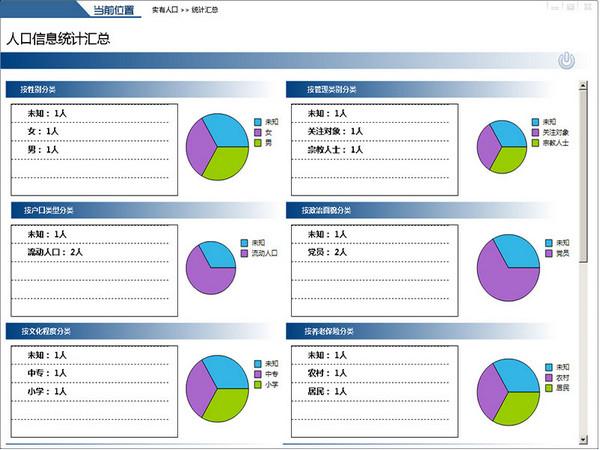 社區網格化服務管理信息平臺