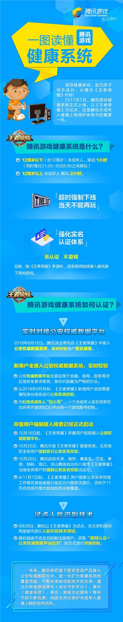 腾讯发布公告:自王者荣耀后腾讯全线游戏将启用健康系统