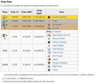 英雄联盟S8总决赛奖金公布:IG包揽84万美元,RNG和EDG仅收获9万美元