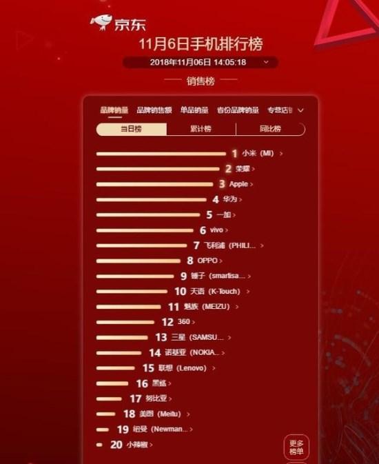 京东11.6手机排行榜:小米销量第一,荣耀和苹果位居其后
