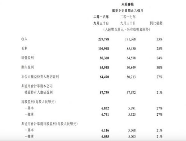 腾讯发布第三季度财报:腾讯视频会员订购已达8200万!