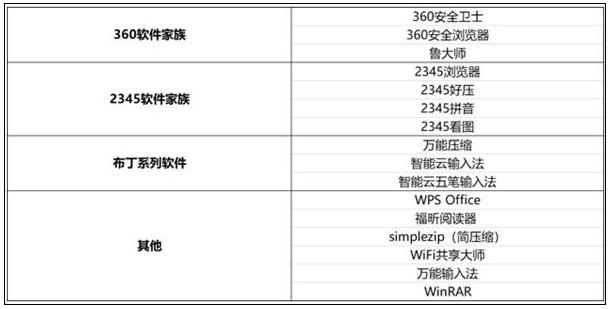 火绒安全数据:双11流氓软件病毒化日侵权推广1.7亿次