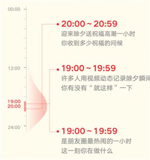 微信除夕红包数据公布