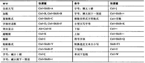 word2007中全部快捷键一览