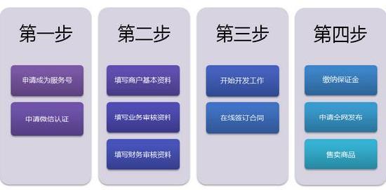 微信支付申请流程