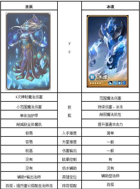 刀塔传奇:冰魂和巫妖属性对比