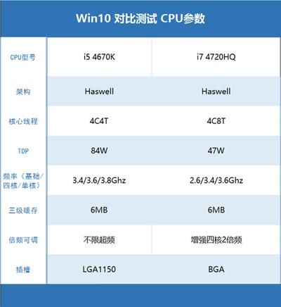 Windows10 10240测试平台